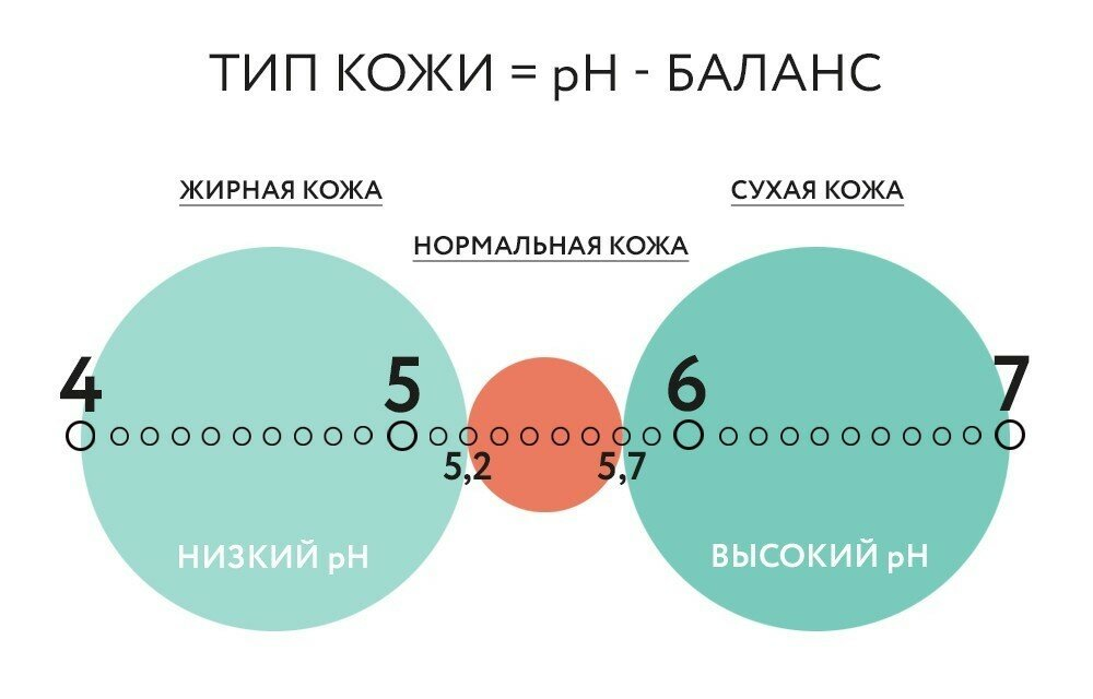 PH-баланс кожи головы - неотъемлемая часть здоровья!